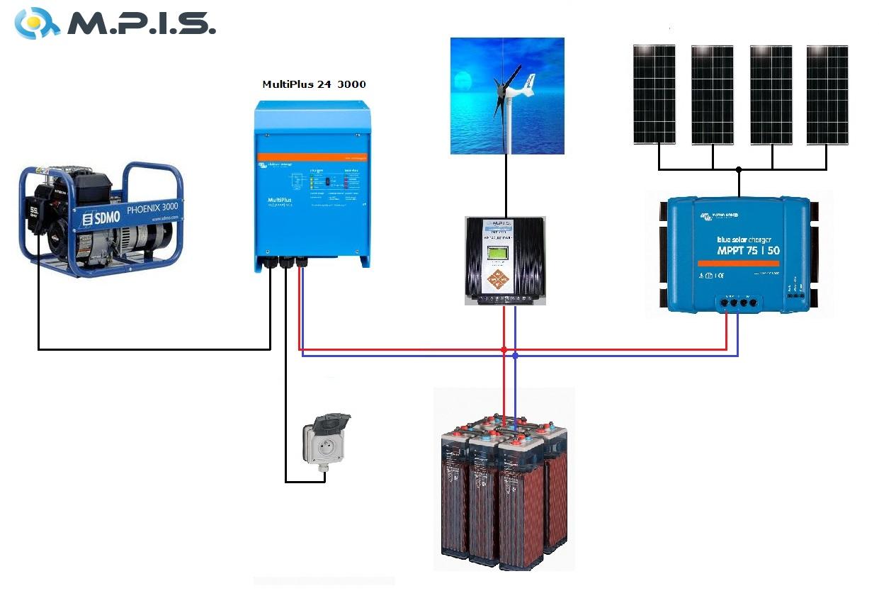 Kit Hybride Eolien + PV + Secours